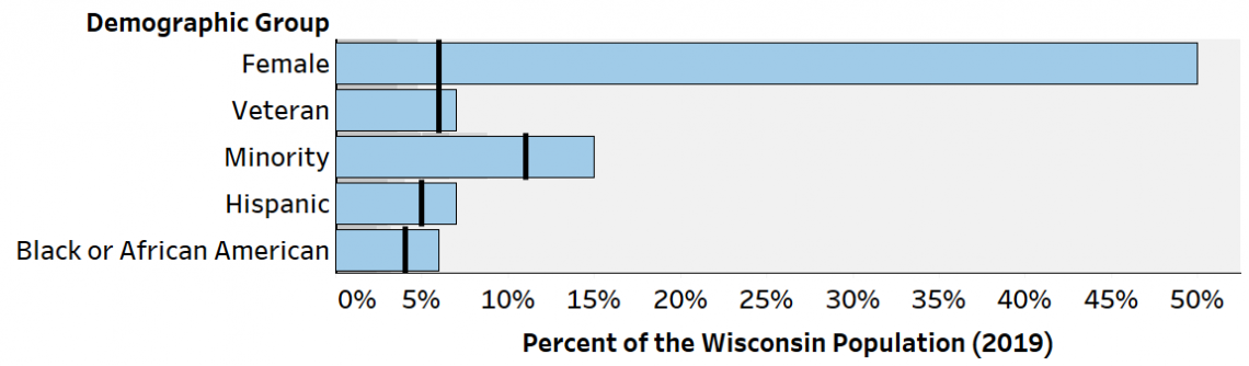 Bar chart that summarizes the representation of demographics groups (female, minority, veteran, and race/ethnicity) in Wisconsin and representation in apprentice positions.